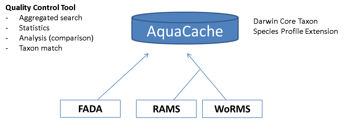 Aquacache Schematic overview